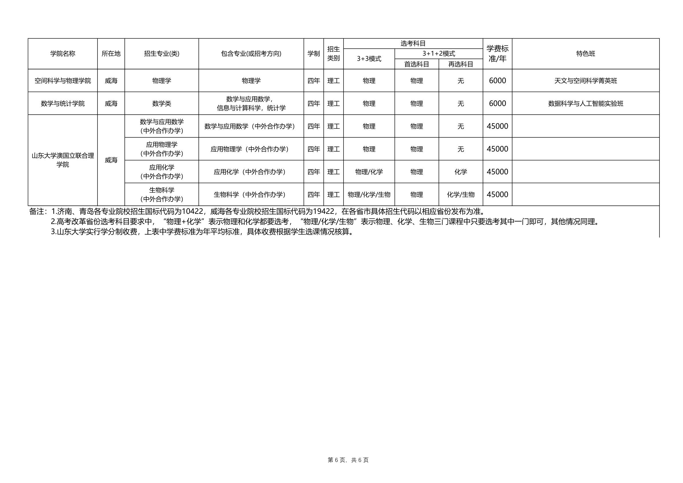 山东大学2021年本科招生专业(类)一览表_6.png