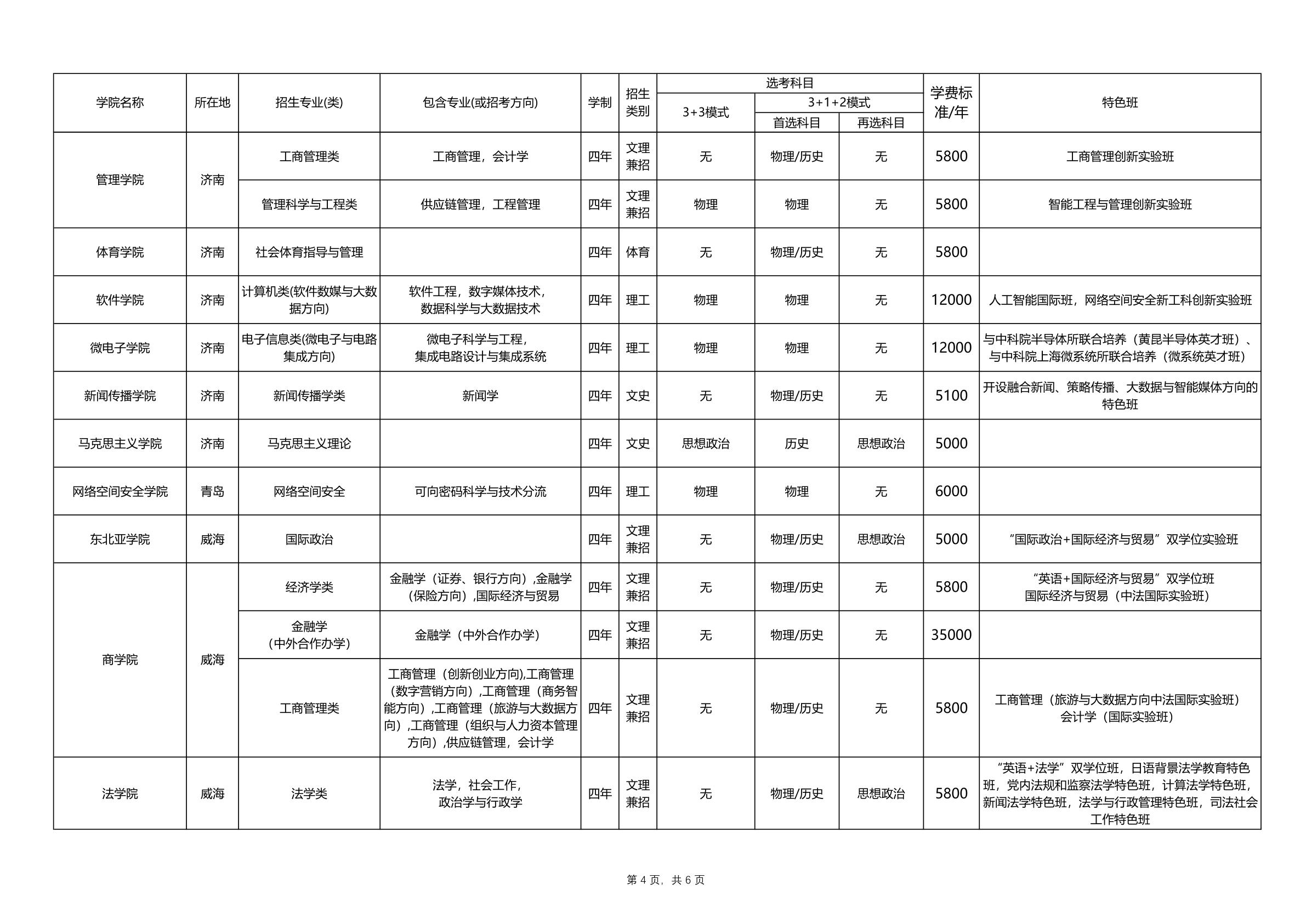 山东大学2021年本科招生专业(类)一览表_4.png
